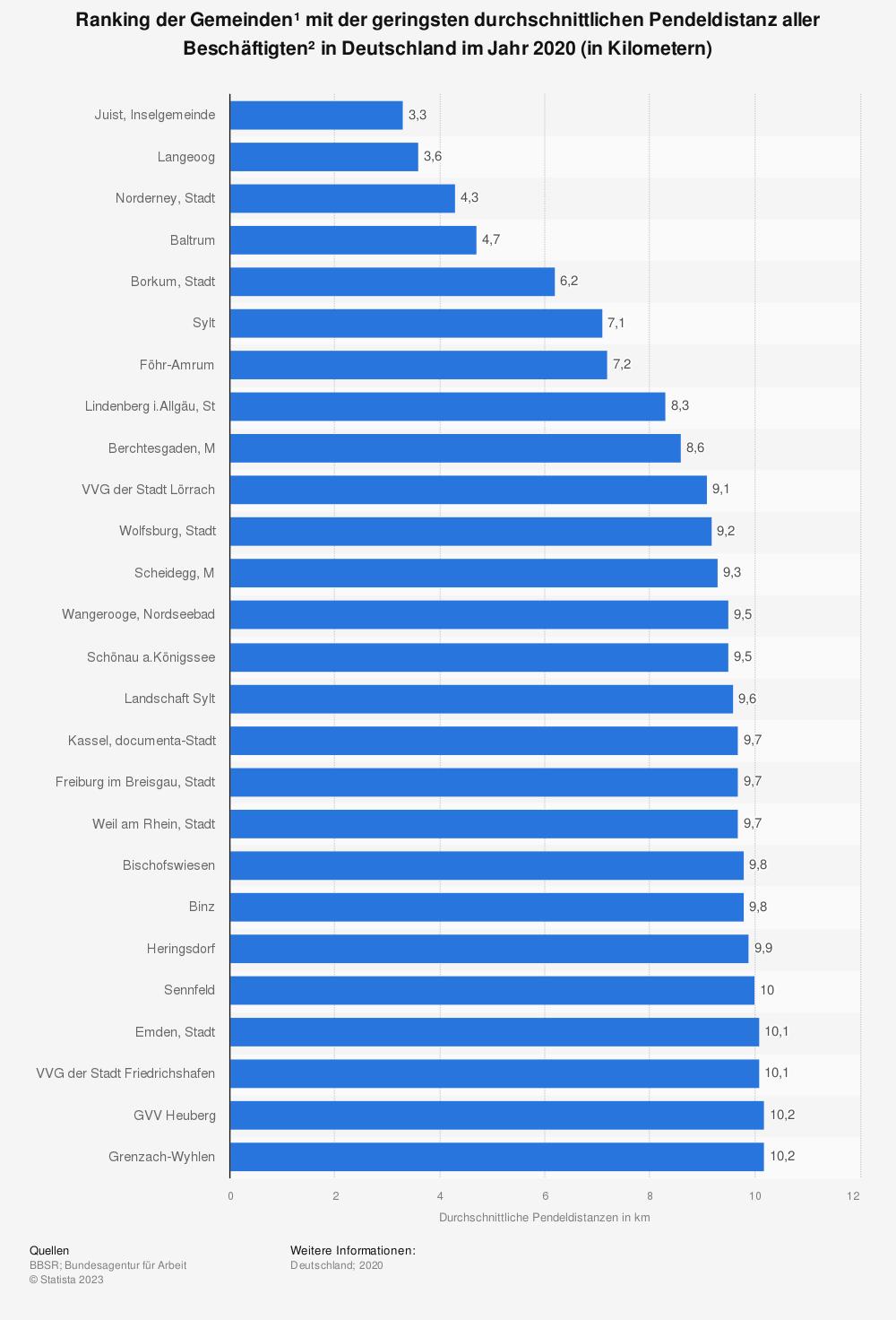 Statistik: Ranking der 20 Gemeinden¹ mit der geringsten durchschnittlichen Pendeldistanz aller Beschäftigten²  in Deutschland im Jahr 2018 (in Kilometern) | Statista