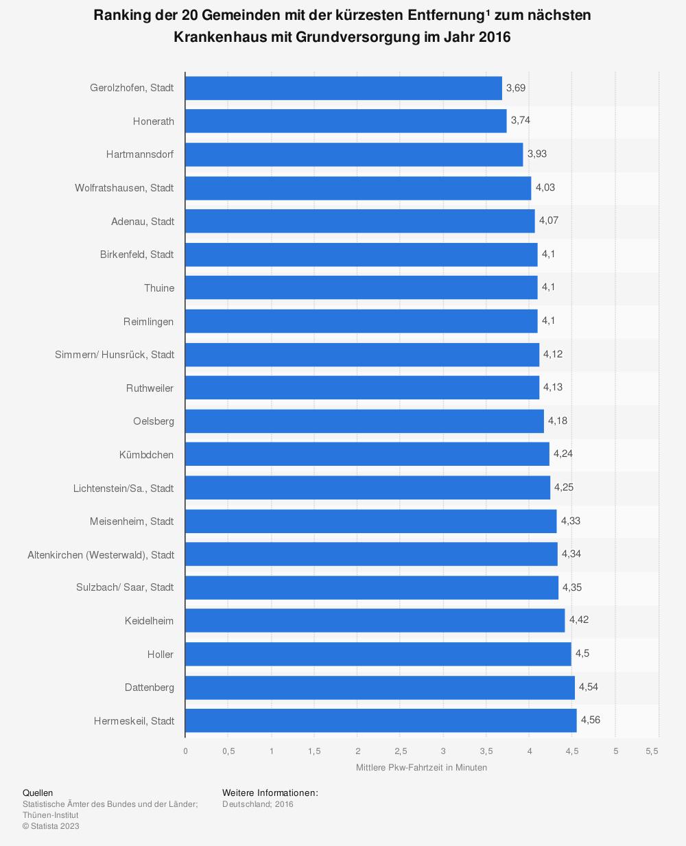 Statistik: Ranking der 20 Gemeinden mit der kürzesten Entfernung* zum nächsten Krankenhaus mit Grundversorgung im Jahr 2019   Statista