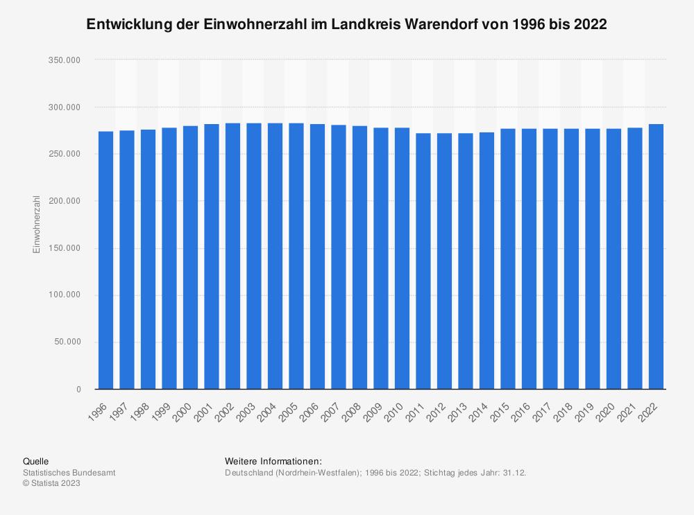 Statistik: Entwicklung der Einwohnerzahl im Landkreis Warendorf von 1995 bis 2019 | Statista