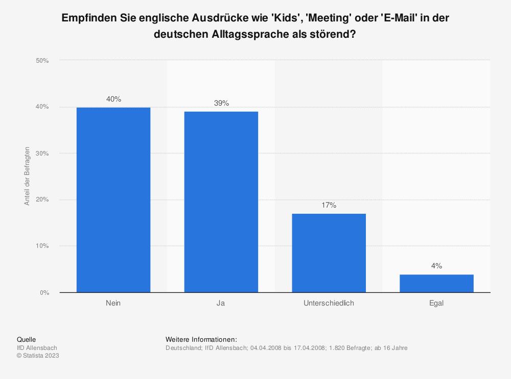 Statistik: Empfinden Sie englische Ausdrücke wie 'Kids', 'Meeting' oder 'E-Mail' in der deutschen Alltagssprache als störend?   Statista