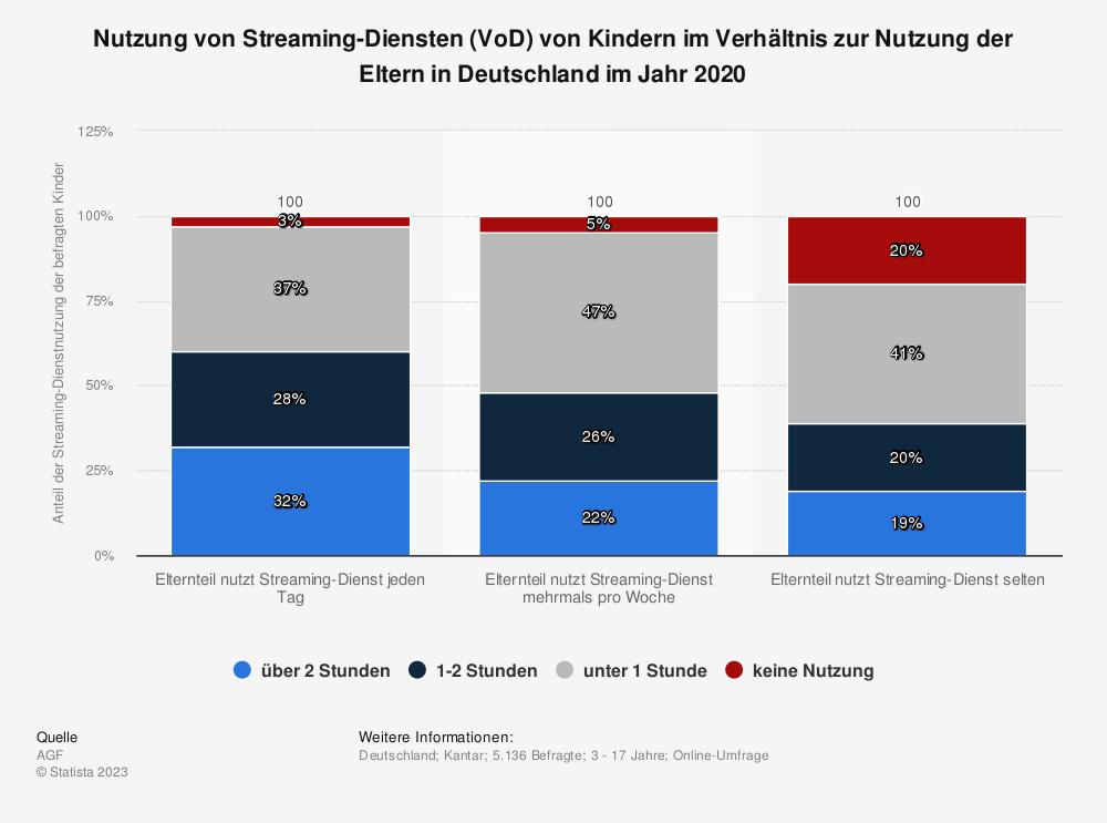 Statistik: Nutzung von Streaming-Diensten (VoD) von Kindern im Verhältnis zur Nutzung der Eltern in Deutschland im Jahr 2020 | Statista