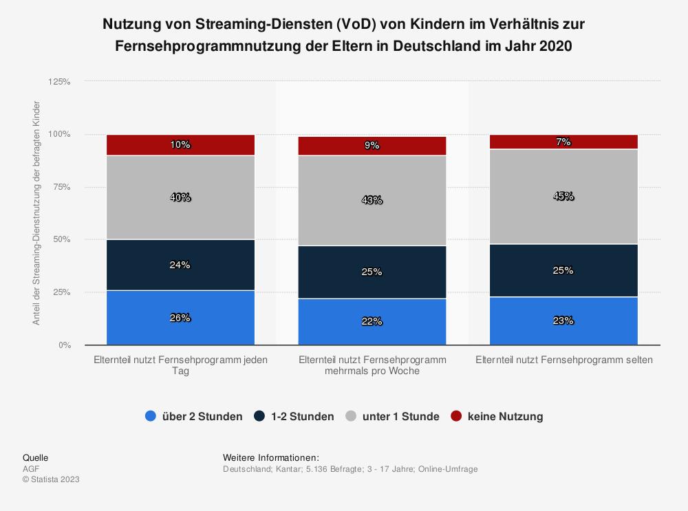 Statistik: Nutzung von Streaming-Diensten (VoD) von Kindern im Verhältnis zur Fernsehprogrammnutzung der Eltern in Deutschland im Jahr 2020   Statista