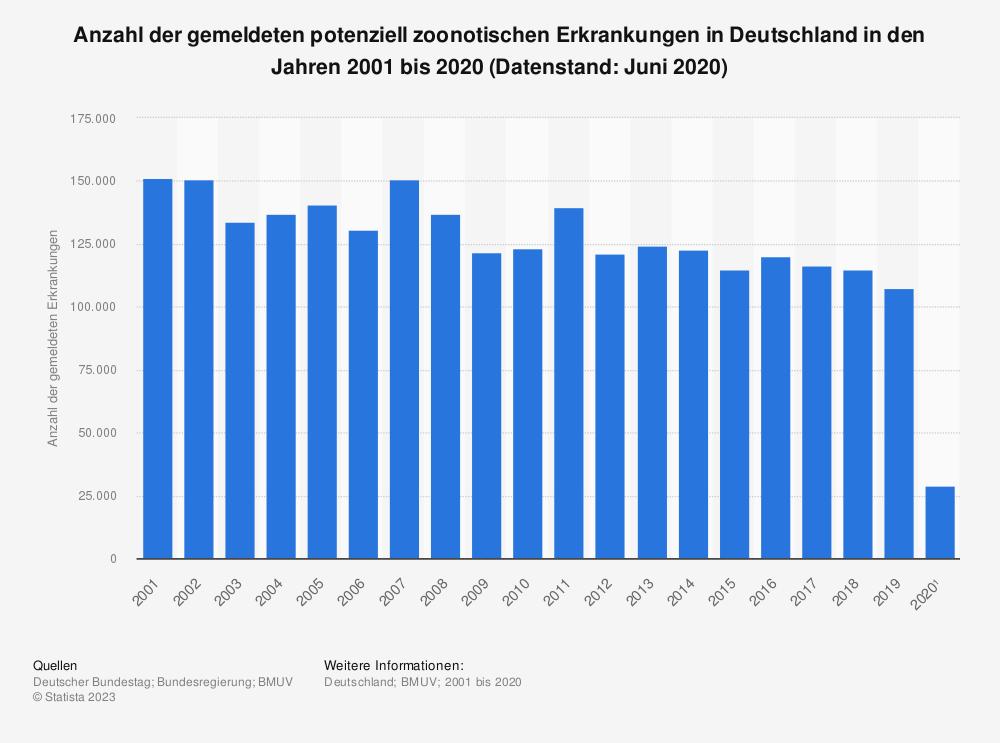 Statistik: Anzahl der gemeldeten potenziell zoonotischen Erkrankungen in Deutschland in den Jahren 2001 bis 2020 (Datenstand: Juni 2020) | Statista