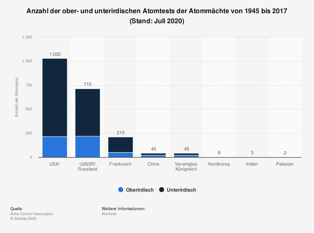 Statistik: Anzahl der ober- und unterirdischen Atomtests der Atommächte von 1945 bis 2017 | Statista