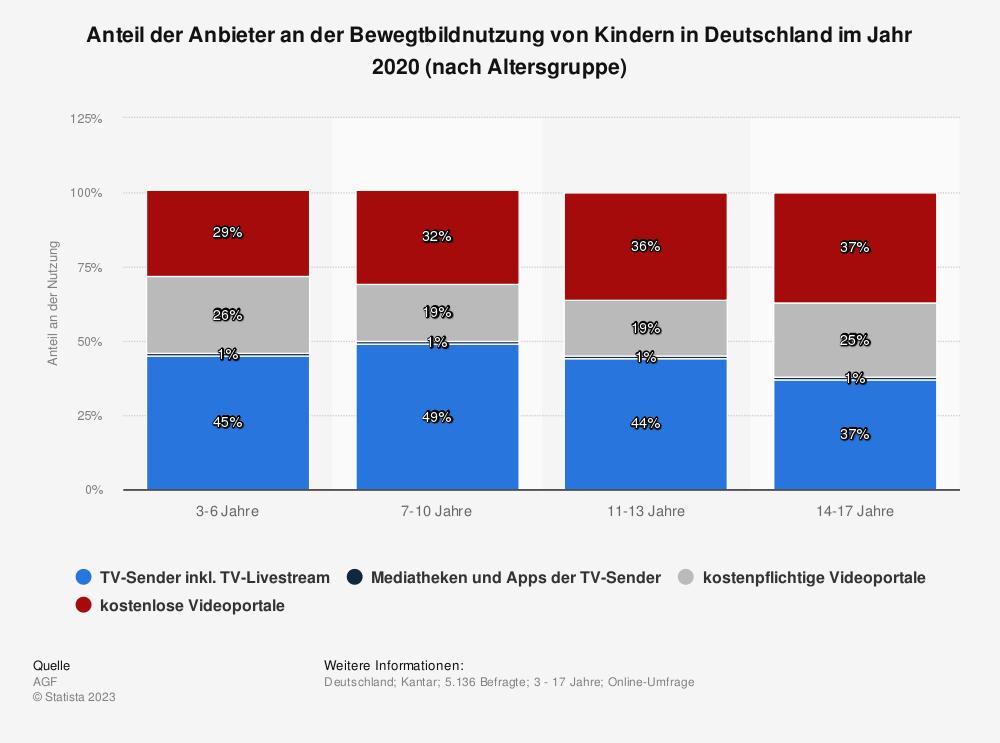 Statistik: Anteil der Anbieter an der Bewegtbildnutzung von Kindern in Deutschland im Jahr 2020 (nach Altersgruppe) | Statista