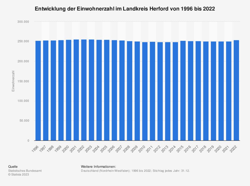 Statistik: Entwicklung der Einwohnerzahl im Landkreis Herford von 1995 bis 2020   Statista