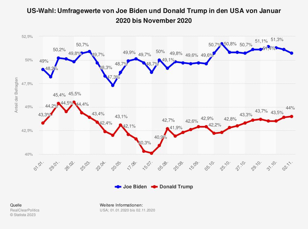Statistik: US-Wahl: Umfragewerte von Joe Biden und Donald Trump in den USA von Januar 2020 bis November 2020 | Statista