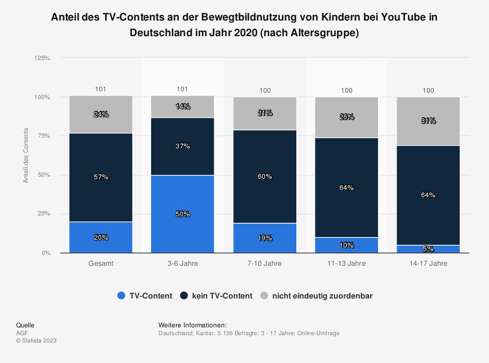 Statistik: Anteil des TV-Contents an der Bewegtbildnutzung von Kindern bei YouTube in Deutschland im Jahr 2020 (nach Altersgruppe) | Statista