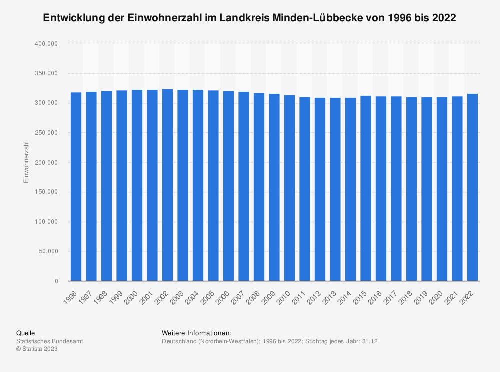 Statistik: Entwicklung der Einwohnerzahl im Landkreis Minden-Lübbecke von 1995 bis 2019 | Statista