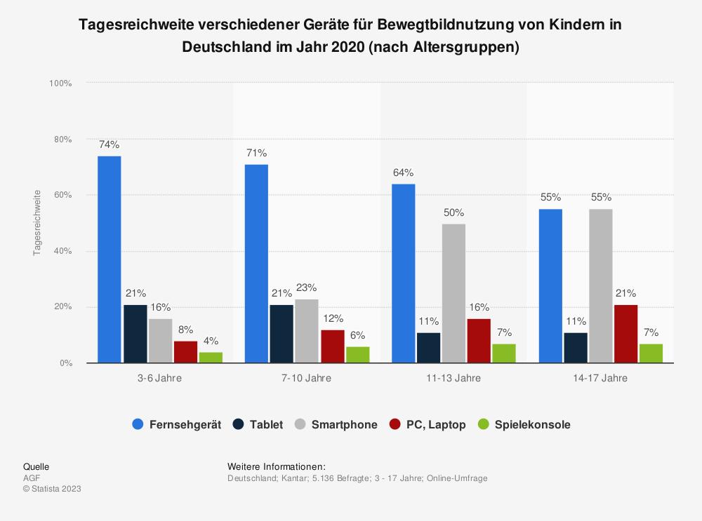 Statistik: Tagesreichweite verschiedener Geräte für Bewegtbildnutzung von Kindern in Deutschland im Jahr 2020 (nach Altersgruppen) | Statista