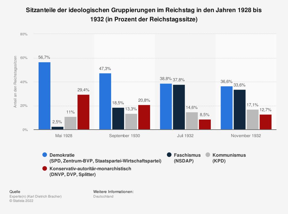 Statistik: Sitzanteile der ideologischen Gruppierungen im Reichstag in den Jahren 1928 bis 1932 (in Prozent der Reichstagssitze) | Statista