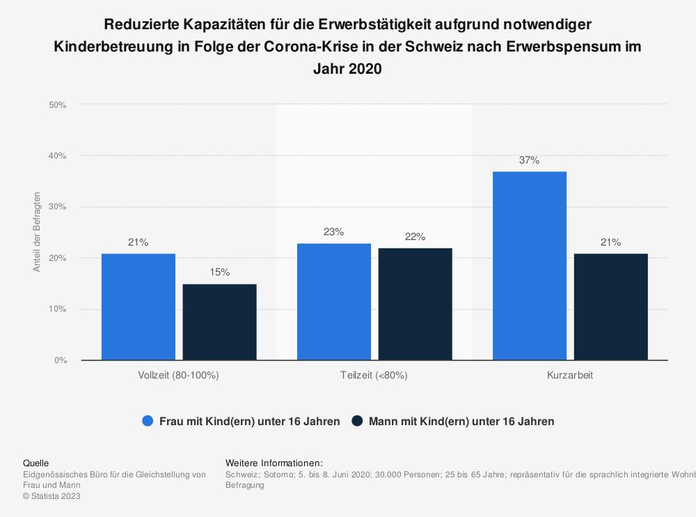 Statistik: Reduzierte Kapazitäten für die Erwerbstätigkeit aufgrund notwendiger Kinderbetreuung in Folge der Corona-Krise in der Schweiz nach Erwerbspensum im Jahr 2020 | Statista