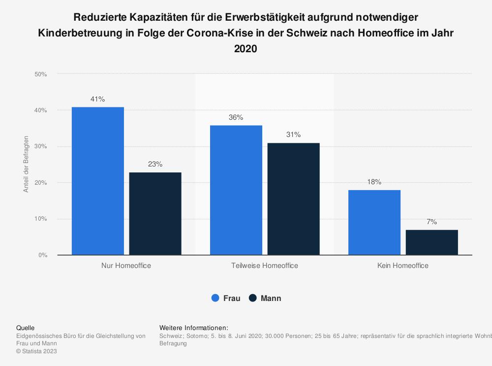 Statistik: Reduzierte Kapazitäten für die Erwerbstätigkeit aufgrund notwendiger Kinderbetreuung in Folge der Corona-Krise in der Schweiz nach Homeoffice im Jahr 2020 | Statista