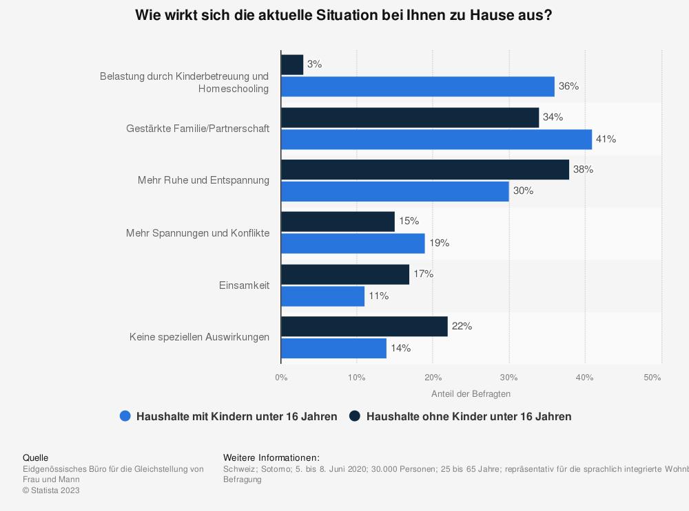 Statistik: Wie wirkt sich die aktuelle Situation bei Ihnen zu Hause aus? | Statista
