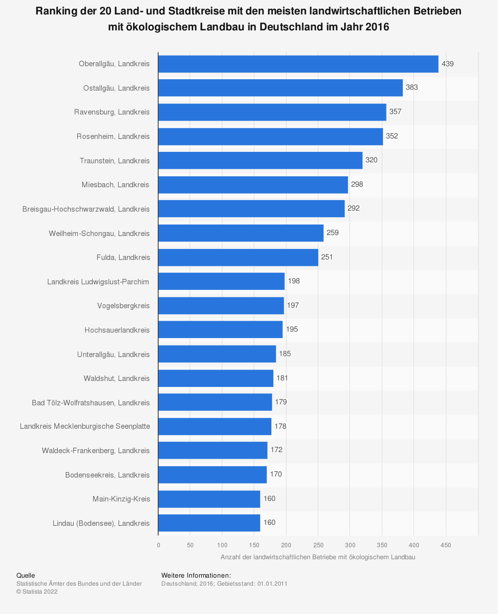 Statistik: Ranking der 20 Land- und Stadtkreise mit den meisten landwirtschaftlichen Betrieben mit ökologischem Landbau in Deutschland im Jahr 2016 | Statista