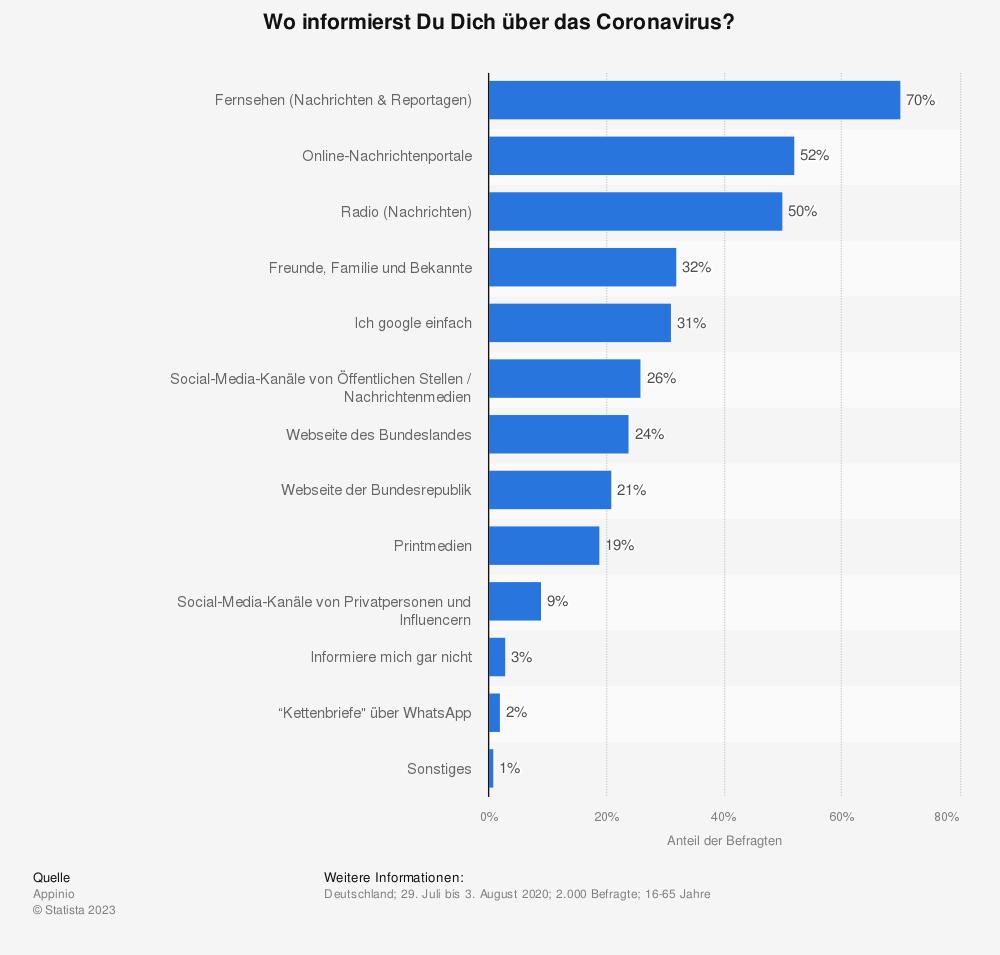 Statistik: Wo informierst Du Dich über das Coronavirus? | Statista