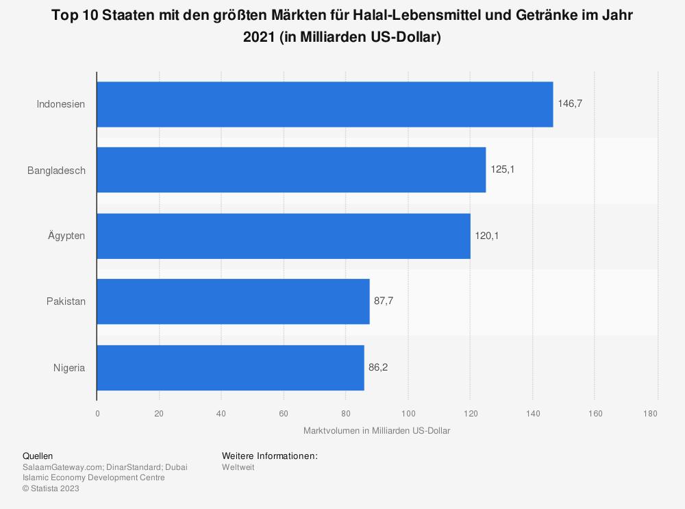Statistik: Top 10 Staaten mit den größten Märkten für Halal-Lebensmittel und Getränke im Jahr 2018 (in Milliarden US-Dollar) | Statista