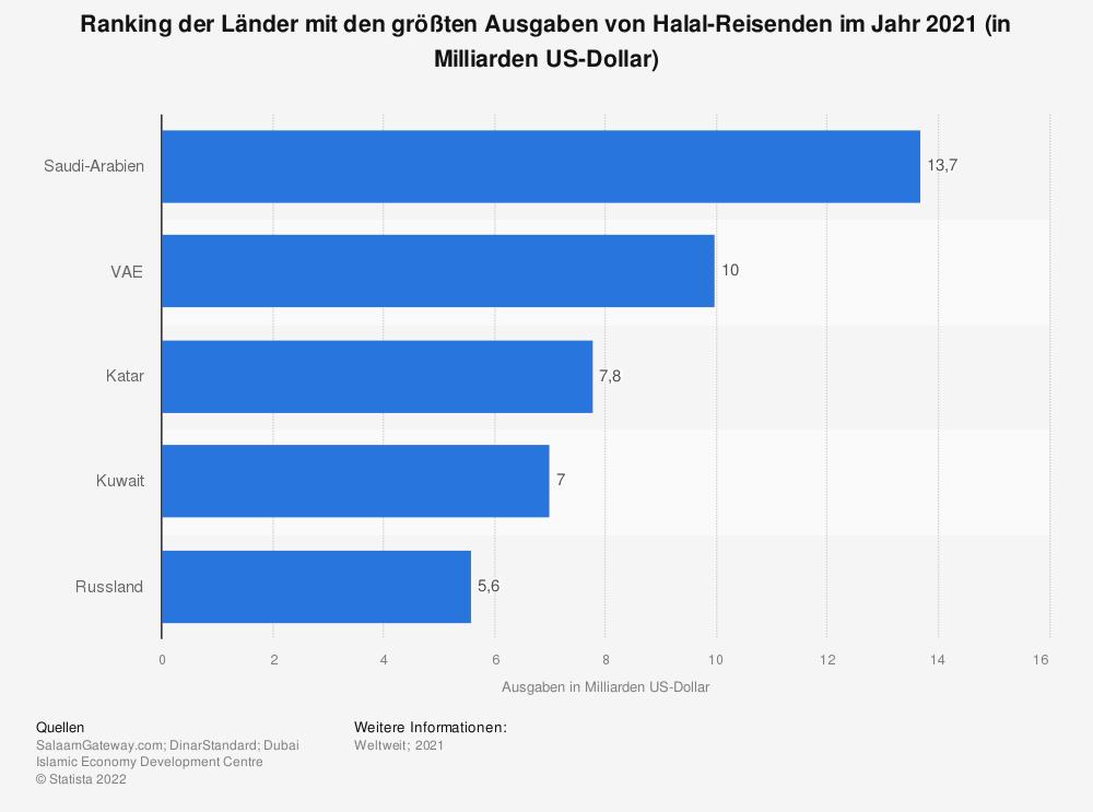 Statistik: Ranking der 10 Länder mit den größten Ausgaben von Halal-Reisenden im Jahr 2018 (in Milliarden US-Dollar) | Statista