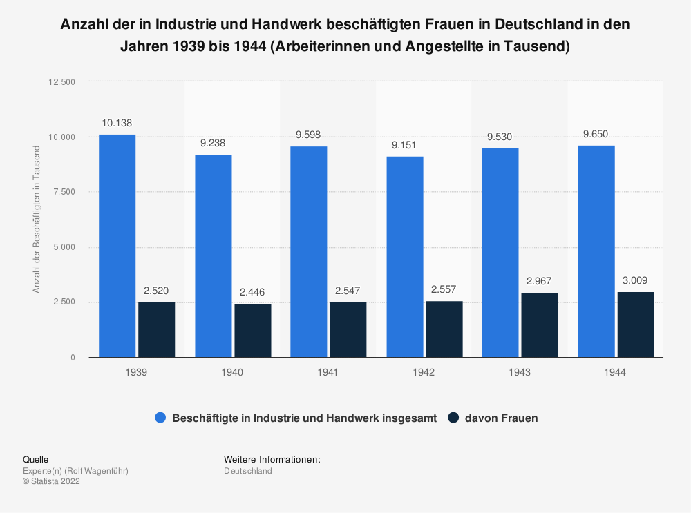 Statistik: Anzahl der in Industrie und Handwerk beschäftigten Frauen in Deutschland in den Jahren 1939 bis 1944 (Arbeiterinnen und Angestellte in Tausend) | Statista