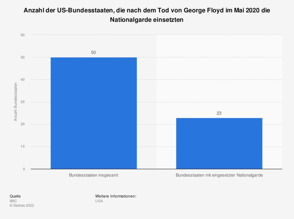 Statistik: Anzahl der US-Bundesstaaten, die nach dem Tod von George Floyd im Mai 2020 die Nationalgarde einsetzten | Statista