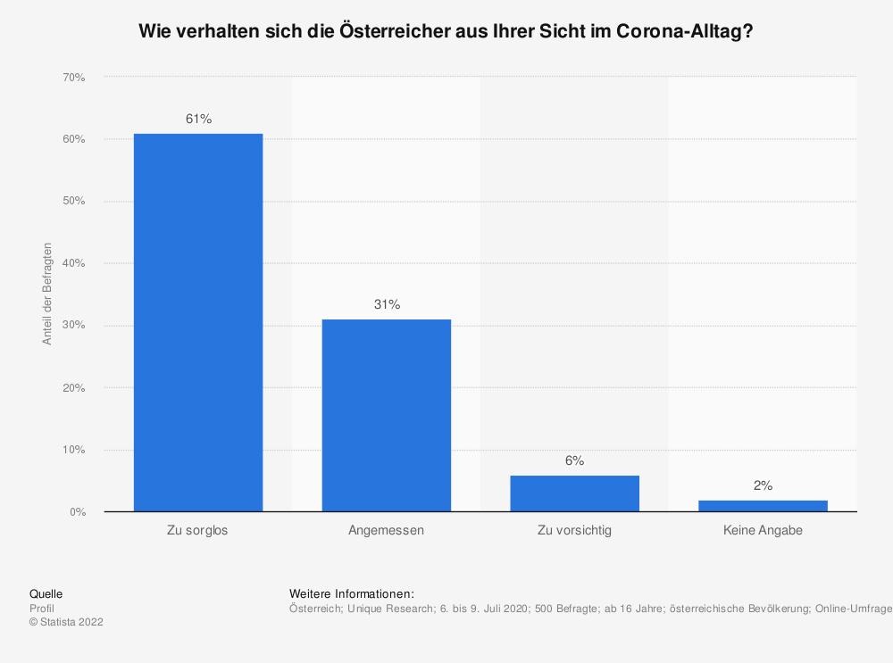 Statistik: Wie verhalten sich die Österreicher aus Ihrer Sicht im Corona-Alltag? | Statista