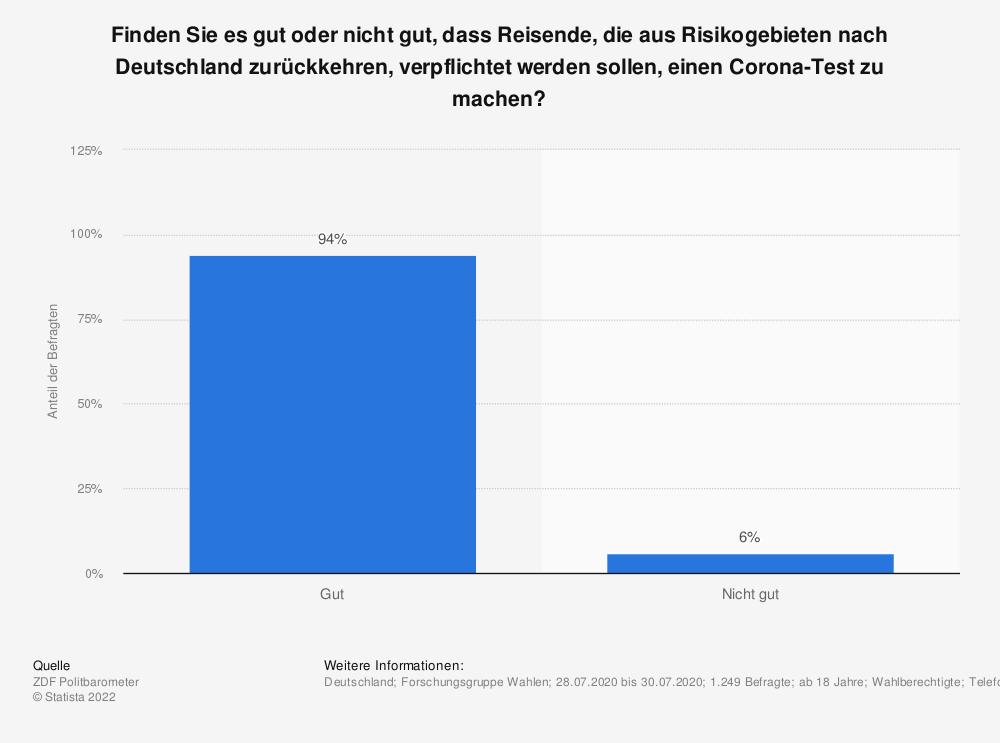 Statistik: Finden Sie es gut oder nicht gut, dass Reisende, die aus Risikogebieten nach Deutschland zurückkehren, verpflichtet werden sollen, einen Corona-Test zu machen? | Statista