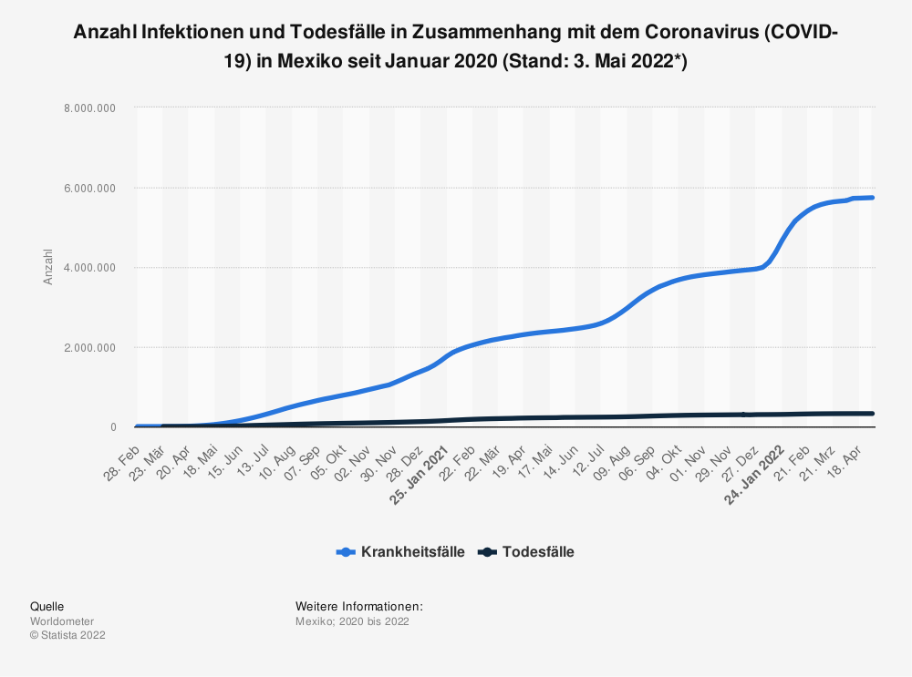 Statistik: Anzahl Infektionen und Todesfälle in Zusammenhang mit dem Coronavirus (COVID-19) in Mexiko seit Januar 2020 (Stand: 21. September 2020) | Statista