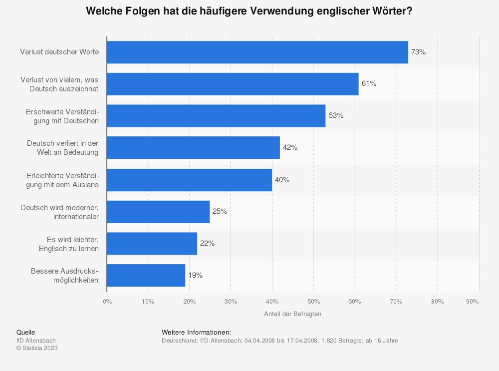 Statistik: Welche Folgen hat die häufigere Verwendung englischer Wörter? | Statista