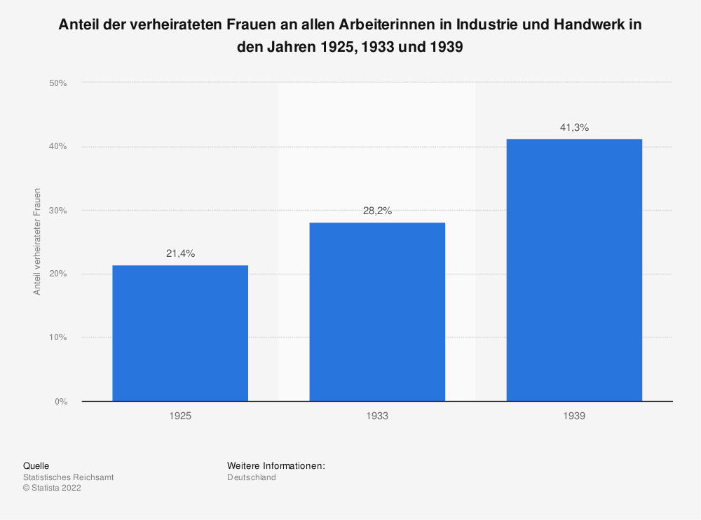 Statistik: Anteil der verheirateten Frauen an allen Arbeiterinnen in Industrie und Handwerk in den Jahren 1925, 1933 und 1939 | Statista