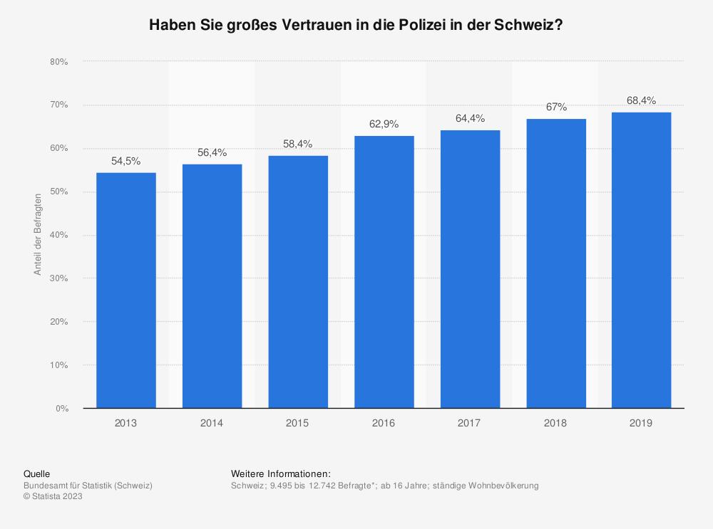 Statistik: Haben Sie großes Vertrauen in die Polizei in der Schweiz? | Statista