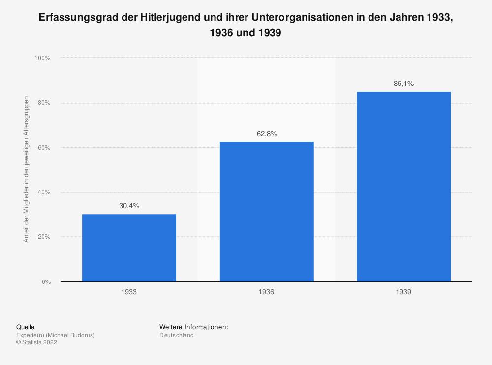 Statistik: Erfassungsgrad der Hitlerjugend und ihrer Unterorganisationen in den Jahren 1933, 1936 und 1939 | Statista