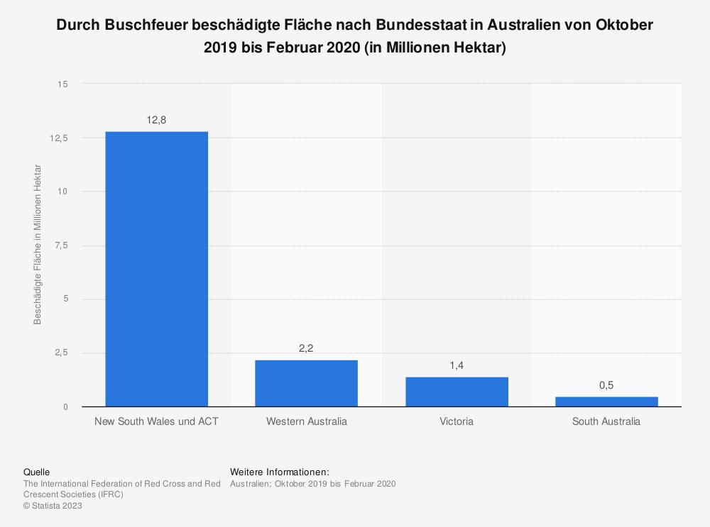Statistik: Durch Buschfeuer beschädigte Fläche nach Bundesstaat in Australien von Oktober 2019 bis Februar 2020 (in Millionen Hektar) | Statista
