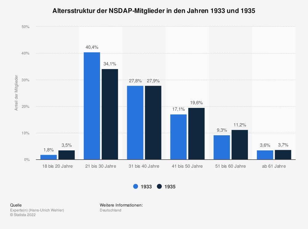 Statistik: Altersstruktur der NSDAP-Mitglieder in den Jahren 1933 und 1935   Statista