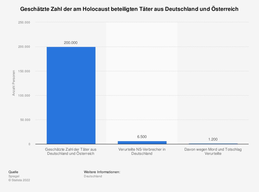 Statistik: Geschätzte Zahl der am Holocaust beteiligten Täter aus Deutschland und Österreich | Statista