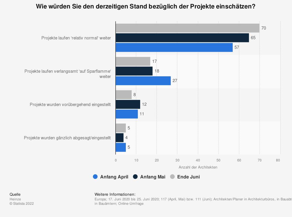 Statistik: Wie würden Sie den derzeitigen Stand bezüglich der Projekte einschätzen? | Statista