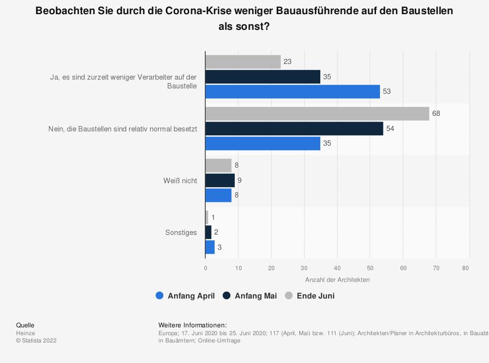 Statistik: Beobachten Sie durch die Corona-Krise weniger Bauausführende auf den Baustellen als sonst? | Statista