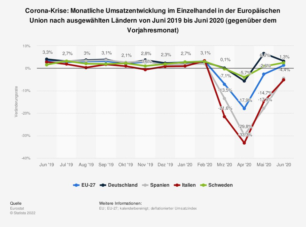 Statistik: Corona-Krise: Monatliche Umsatzentwicklung im Einzelhandel in der Europäischen Union nach ausgewählten Ländern von Juni 2019 bis Juni 2020 (gegenüber dem Vorjahresmonat) | Statista