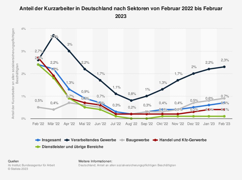 Statistik: Corona-Krise: Anteil der Kurzarbeiter in Deutschland nach Sektoren von Mai 2020 bis Mai 2021 (Schätzungen des ifo-Instituts und der Bundesagentur für Arbeit)   Statista