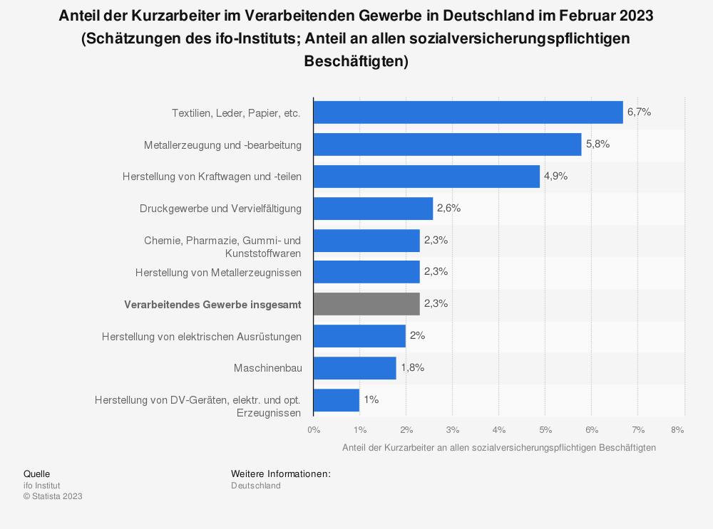 Statistik: Corona-Krise: Anteil der Kurzarbeiter im Verarbeitenden Gewerbe in Deutschland im Juli und August 2020 (Schätzungen des ifo-Instituts auf Basis der Konjunkturumfrage; Anteil an allen sozialversicherungspflichtigen Beschäftigten) | Statista