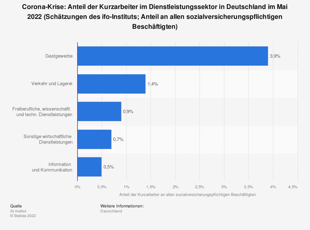 Statistik: Corona-Krise: Anteil der Kurzarbeiter im Dienstleistungssektor in Deutschland im Juli und August 2020 (Schätzungen des ifo-Instituts auf Basis der Konjunkturumfrage; Anteil an allen sozialversicherungspflichtigen Beschäftigten) | Statista