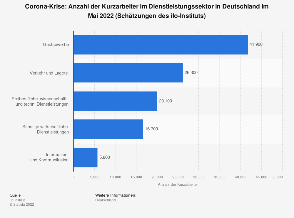 Statistik: Corona-Krise: Anzahl der Kurzarbeiter im Dienstleistungssektor in Deutschland im April 2021 (Schätzungen des ifo-Instituts auf Basis der Konjunkturumfrage)   Statista