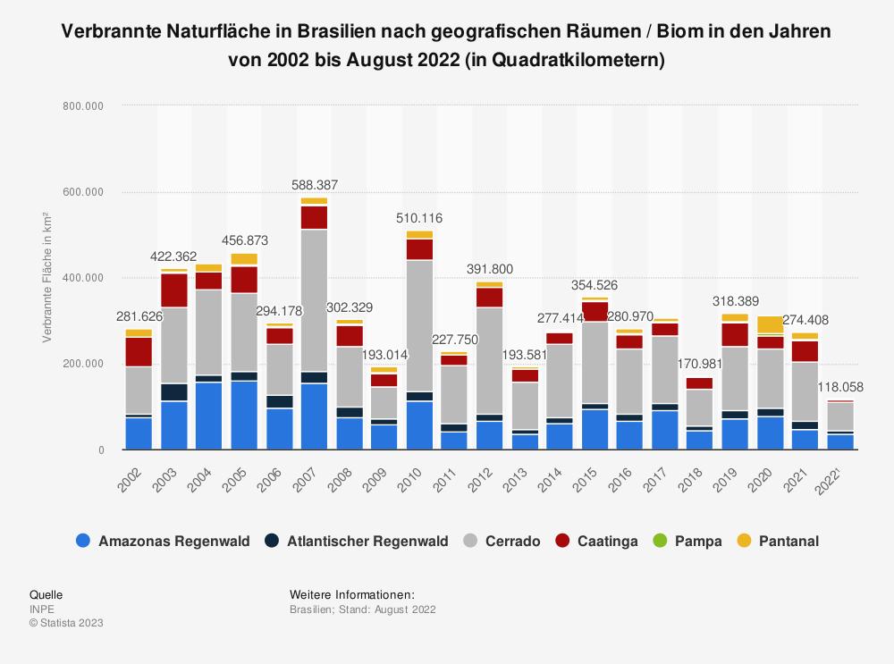 Statistik: Verbrannte Naturfläche in Brasilien nach geografischen Räumen / Biom in den Jahren von 2002 bis 2020 (in Quadratkilometern) | Statista