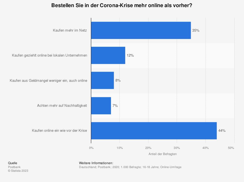 Statistik: Bestellen Sie in der Corona-Krise mehr online als vorher? | Statista