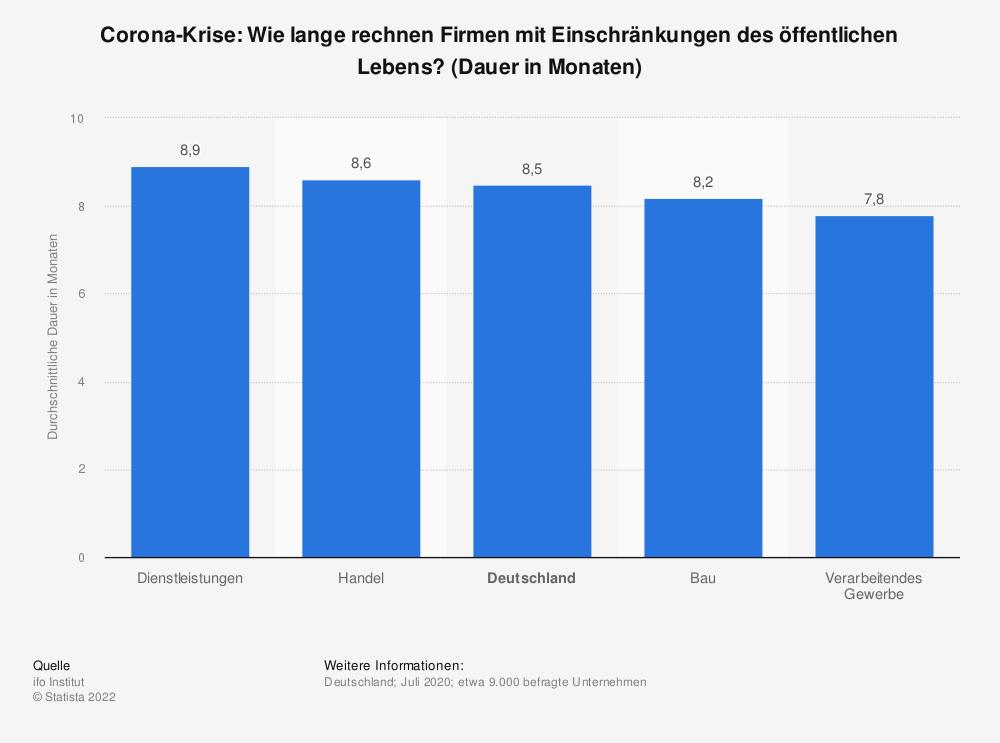 Statistik: Corona-Krise: Wie lange rechnen Firmen mit Einschränkungen des öffentlichen Lebens? (Dauer in Monaten) | Statista