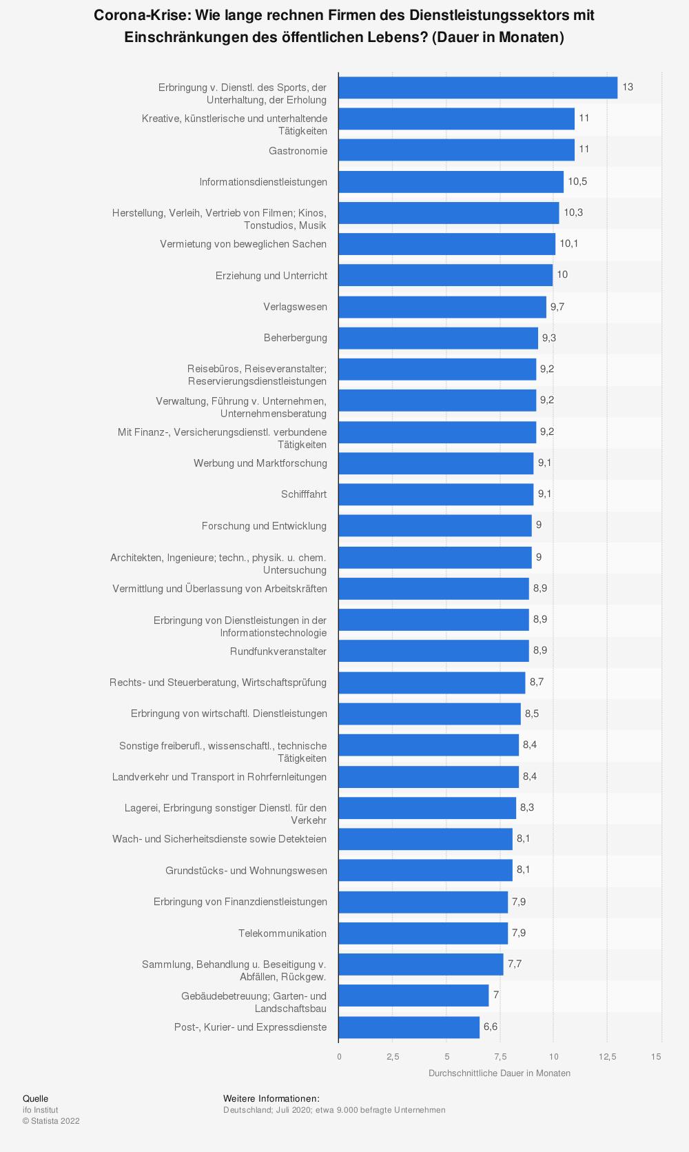 Statistik: Corona-Krise: Wie lange rechnen Firmen des Dienstleistungssektors mit Einschränkungen des öffentlichen Lebens? (Dauer in Monaten) | Statista