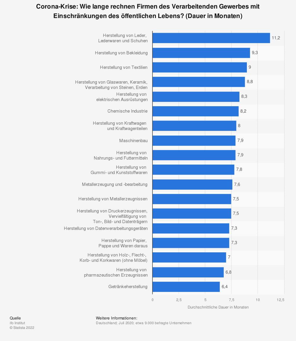 Statistik: Corona-Krise: Wie lange rechnen Firmen des Verarbeitenden Gewerbes mit Einschränkungen des öffentlichen Lebens? (Dauer in Monaten)   Statista