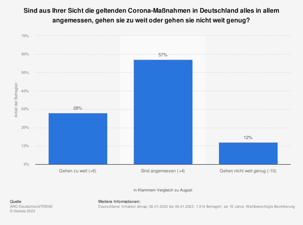 Statistik: Sind aus Ihrer Sicht die geltenden Corona-Maßnahmen in Deutschland alles in allem angemessen, gehen sie zu weit oder gehen sie nicht weit genug?   Statista