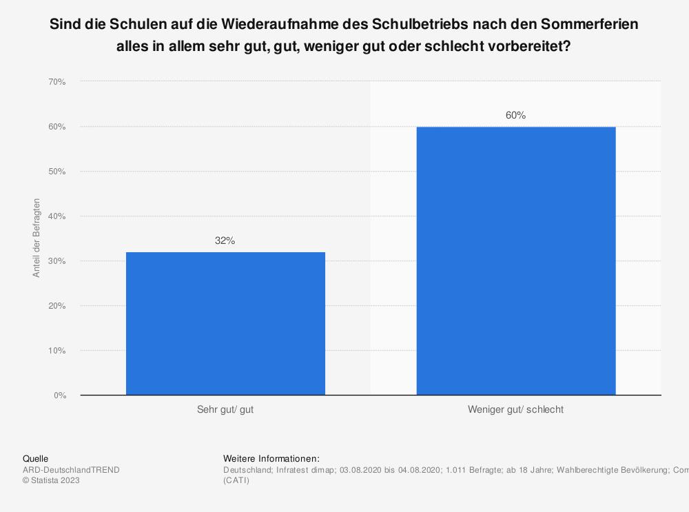 Statistik: Sind die Schulen auf die Wiederaufnahme des Schulbetriebs nach den Sommerferien alles in allem sehr gut, gut, weniger gut oder schlecht vorbereitet? | Statista