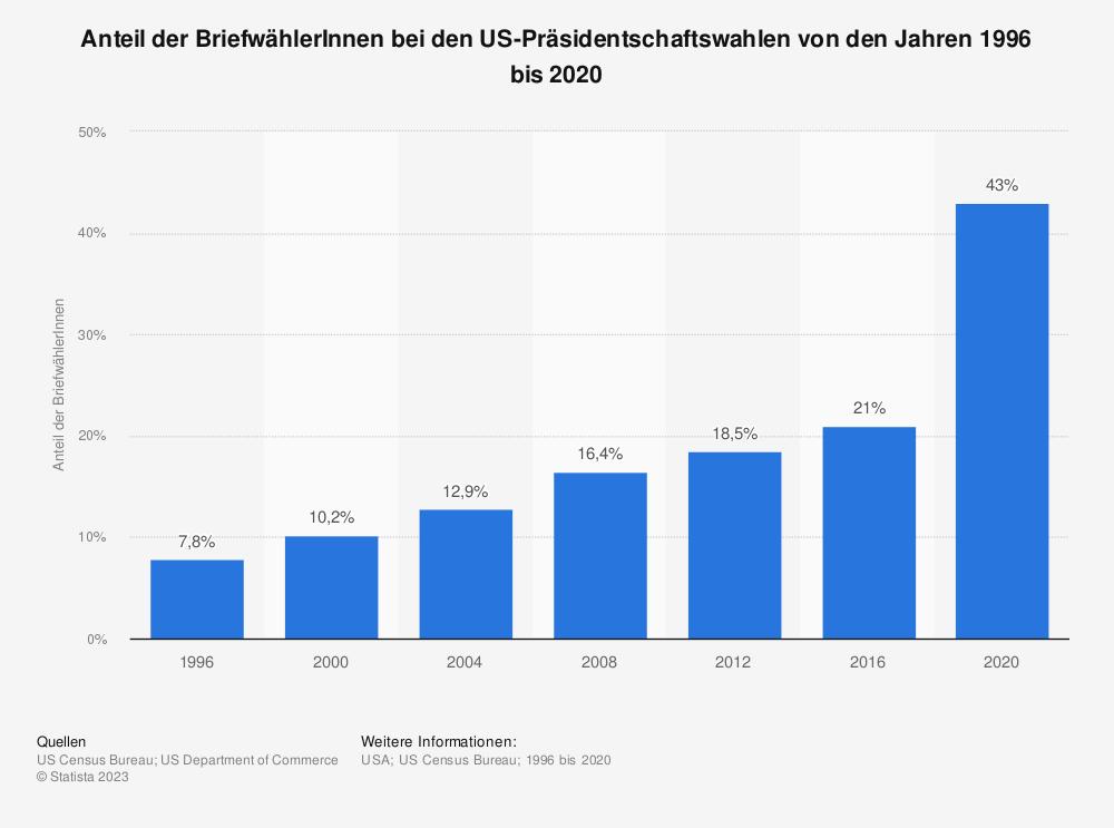 Statistik: Anteil der BriefwählerInnen bei den US-Präsidentschaftswahlen von den Jahren 1996 bis 2020 | Statista