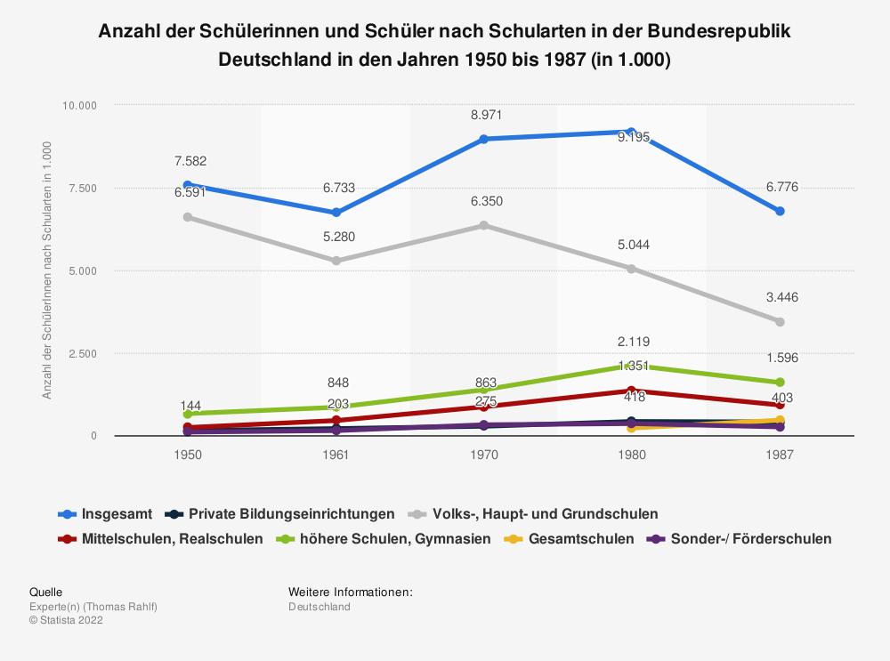 Statistik: Anzahl der Schülerinnen und Schüler nach Schularten in der Bundesrepublik Deutschland in den Jahren 1950 bis 1987 (in 1.000) | Statista